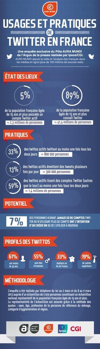 Infographie_Etude_Twitter
