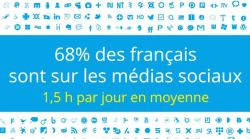 chiffres-medias-sociaux-Novius-2015-720x403