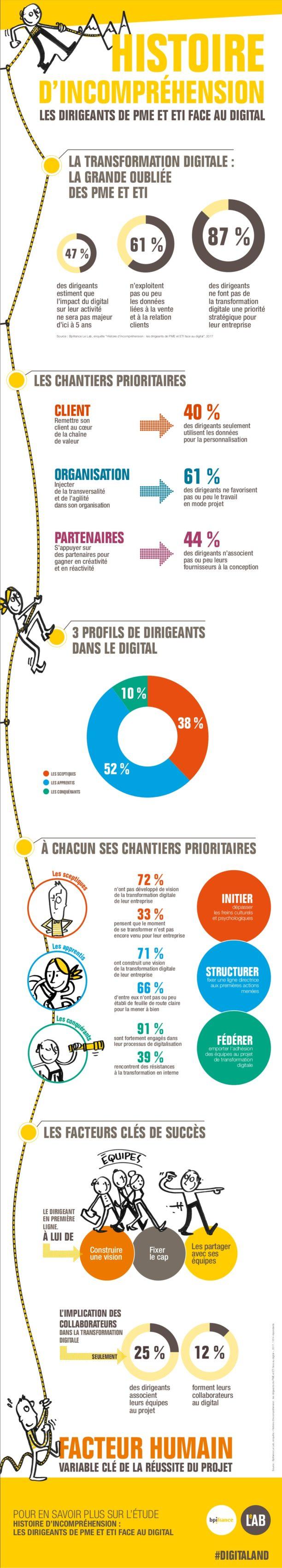 infographie-digital-pme-eti-612x3398
